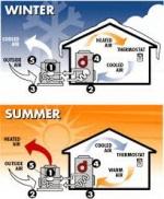 grejanje klima uredjajem