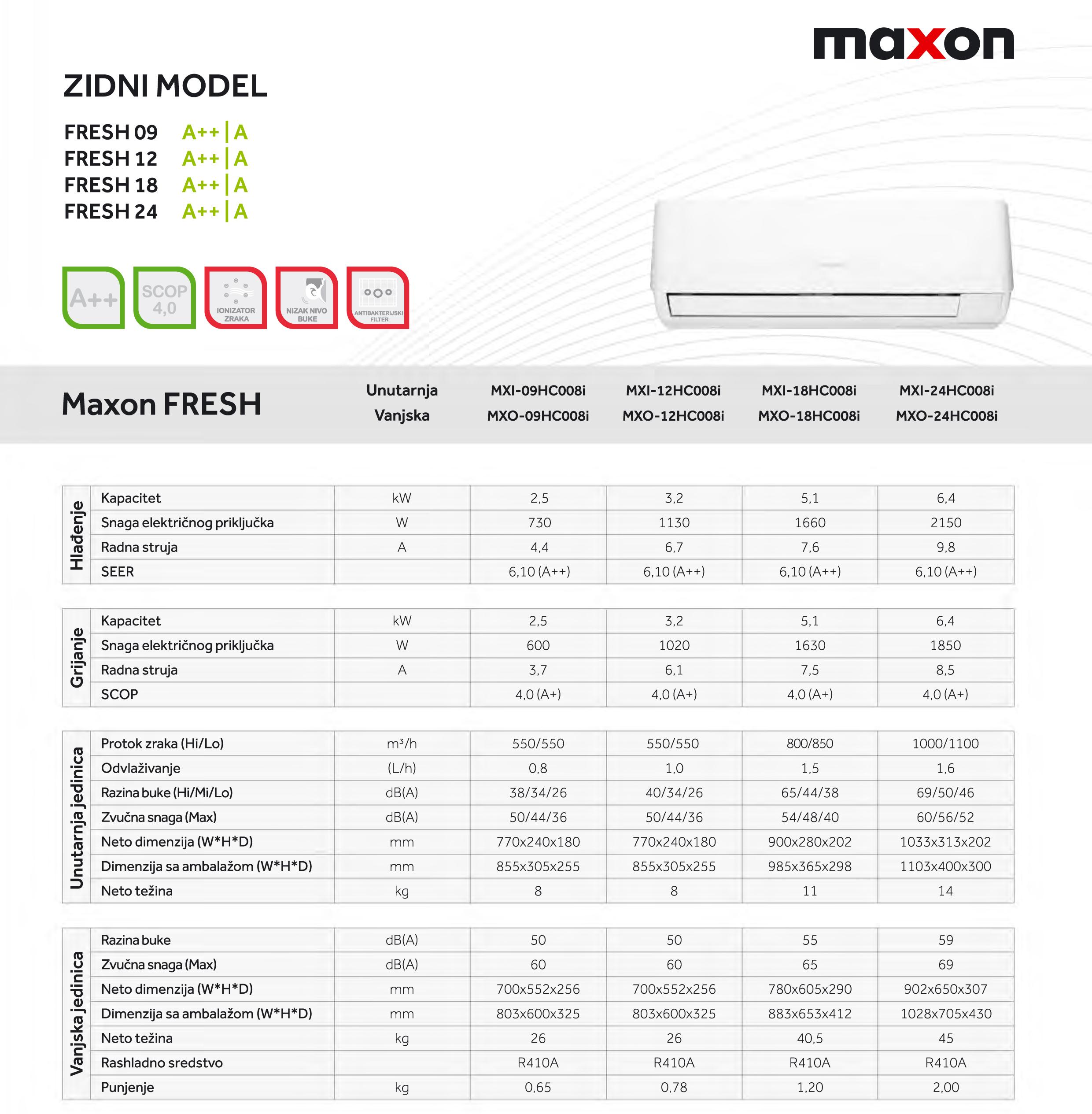 maxon karakteristike 2